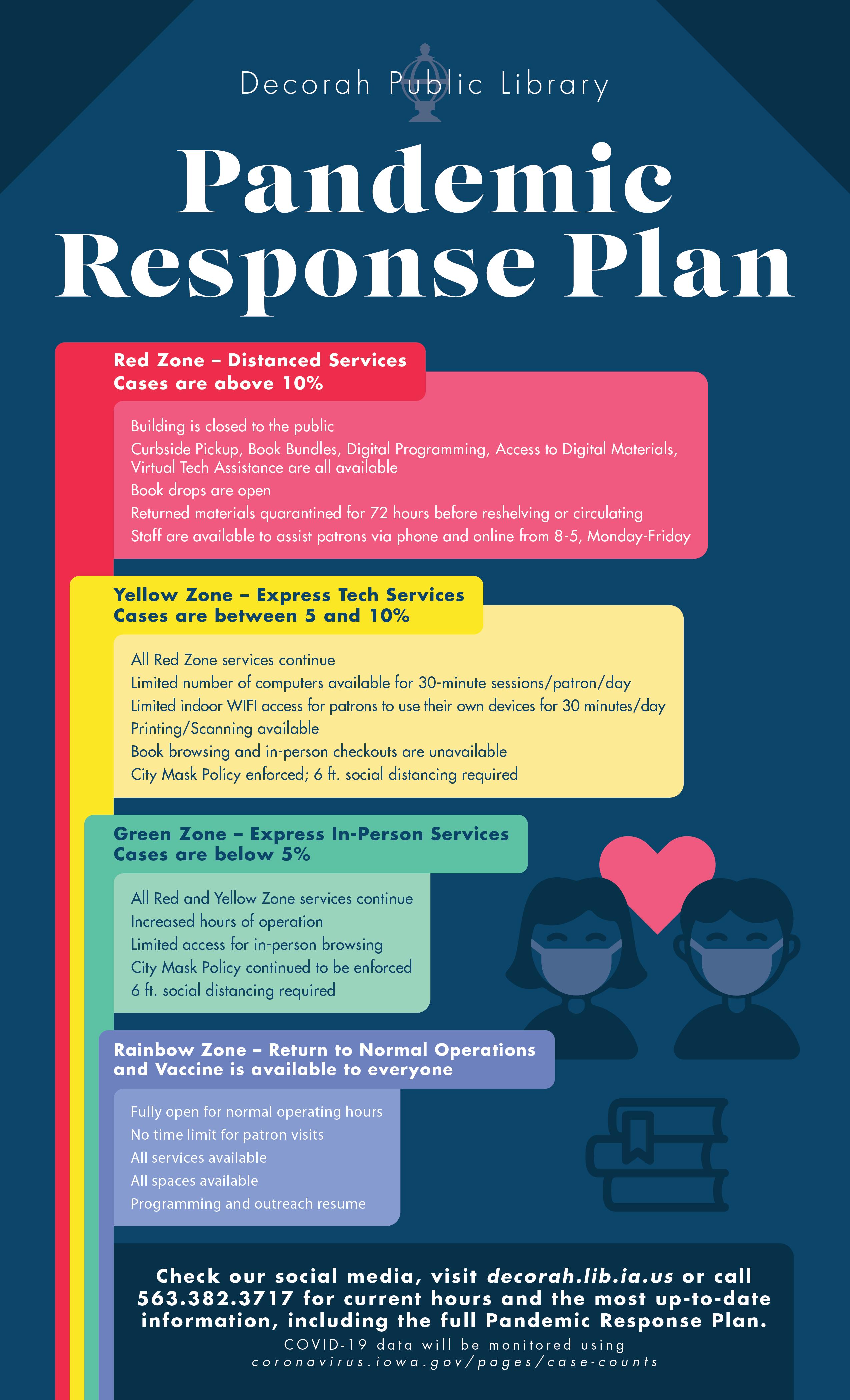 DPL Pandemic Response Plan Infographic